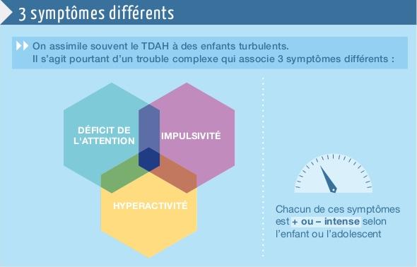 TDAH : 3 symptomes différentsOn assimile souvent le TDAH à des enfants turbulents. Il s'agit pourtant d'un trouble complexe qui associe 3 symtômes différents. Déficit de l'attention - Impulsivité - Hyperactivité Chacun de ces symptômes est + ou - intense selon l'enfant ou l'adolescent