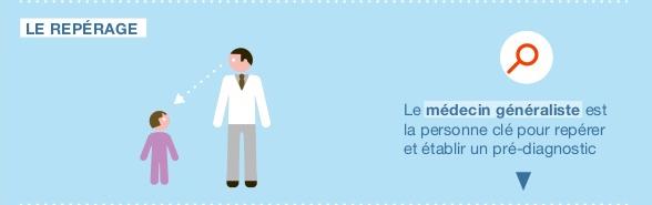 TDAH, le repérage© HASLe médecin généraliste est la personne clé pour repérer et établir un pré-diagnostic.